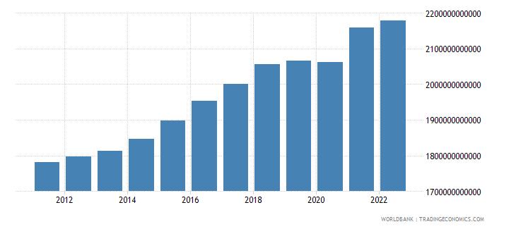 denmark gross national expenditure constant lcu wb data