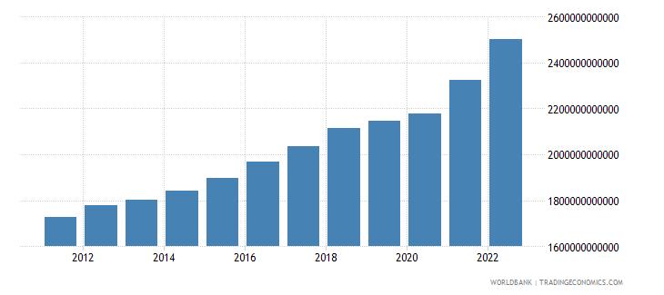 denmark gross national expenditure current lcu wb data