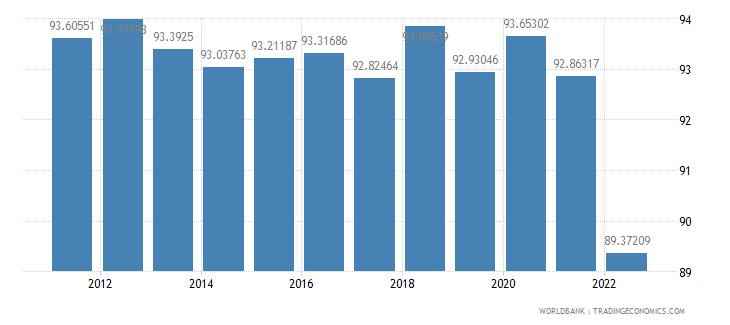 denmark gross national expenditure percent of gdp wb data