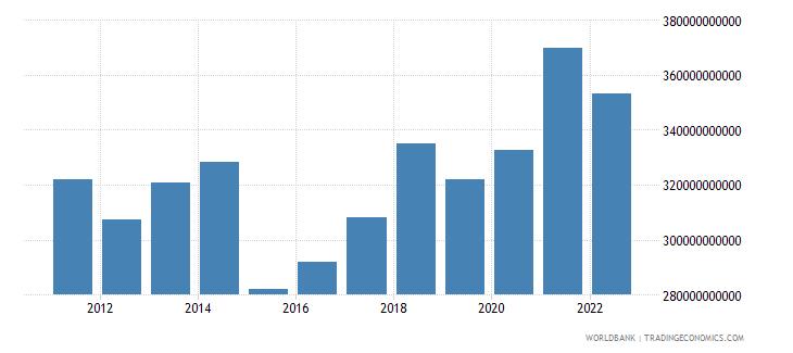 denmark gross national expenditure us dollar wb data