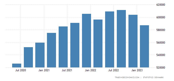 Denmark Gross National Income