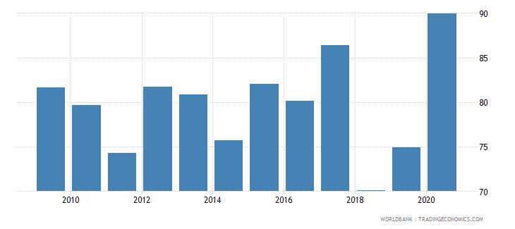denmark gross portfolio debt liabilities to gdp percent wb data