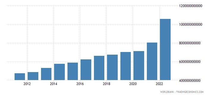 denmark gross savings current lcu wb data