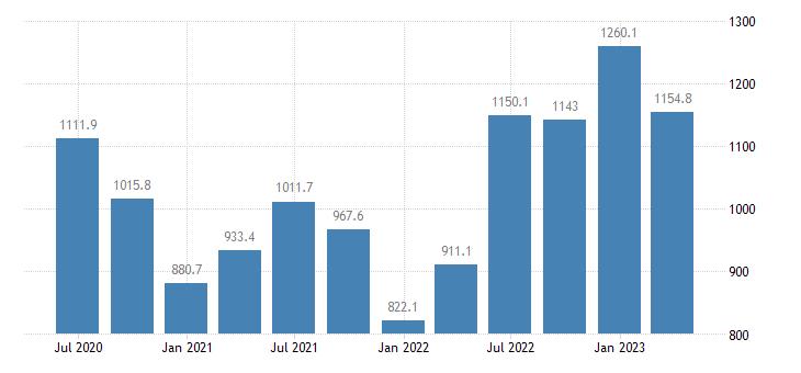 denmark gross value added agriculture forestry fishing eurostat data