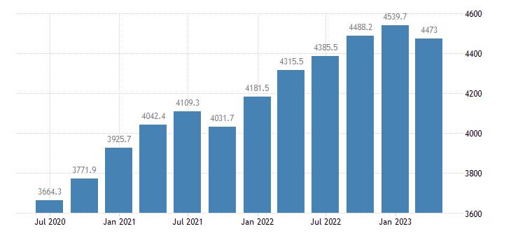 denmark gross value added construction eurostat data