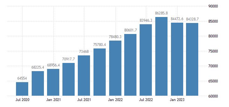 denmark gross value added eurostat data
