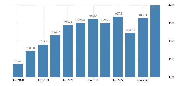denmark gross value added financial insurance activities eurostat data