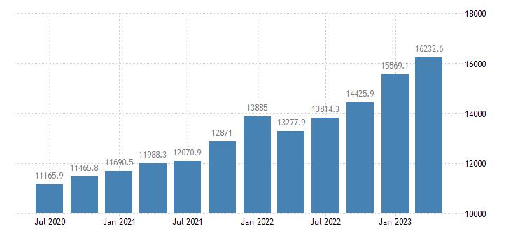 denmark gross value added industry except construction eurostat data