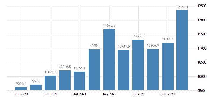 denmark gross value added manufacturing eurostat data