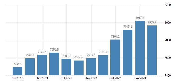 denmark gross value added real estate activities eurostat data