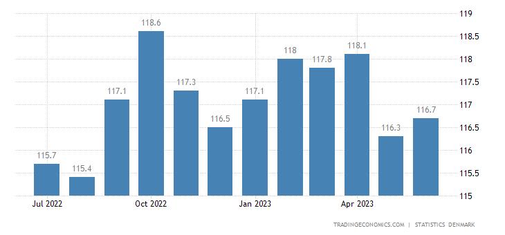 Denmark Harmonised Consumer Prices