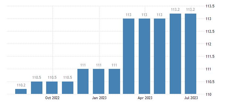 denmark harmonised idx of consumer prices hicp actual rentals paid by tenants eurostat data