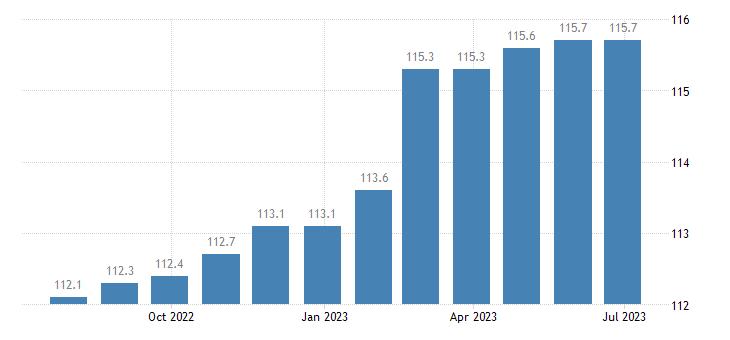 denmark harmonised idx of consumer prices hicp administered prices eurostat data