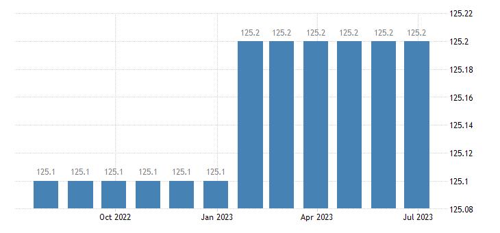 denmark harmonised idx of consumer prices hicp administrative fees eurostat data
