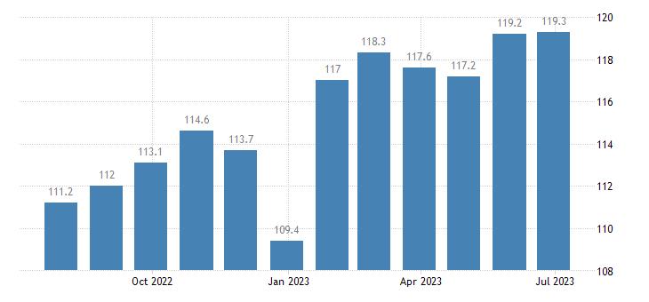 denmark harmonised idx of consumer prices hicp beer eurostat data