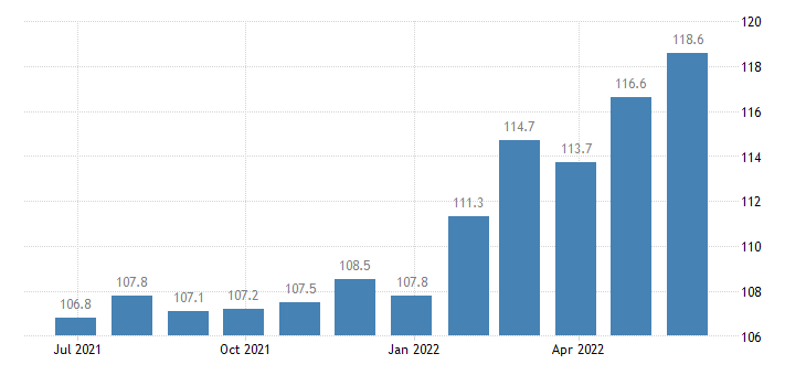 denmark harmonised idx of consumer prices hicp bread cereals eurostat data