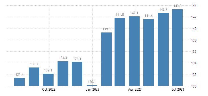 denmark harmonised idx of consumer prices hicp bread eurostat data