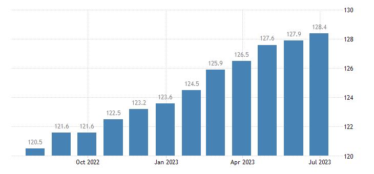 denmark harmonised idx of consumer prices hicp catering services eurostat data