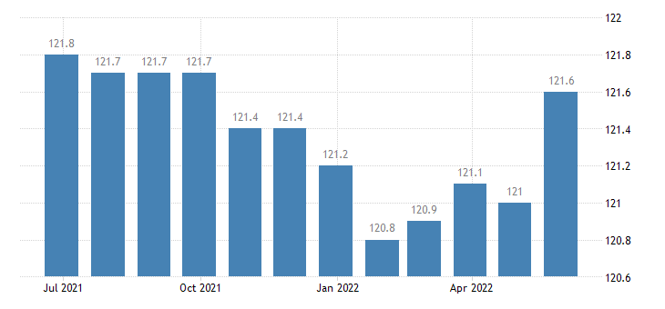 denmark harmonised idx of consumer prices hicp charges by banks post offices eurostat data