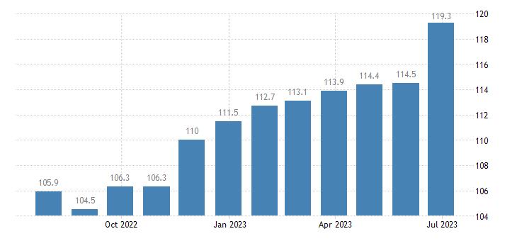 denmark harmonised idx of consumer prices hicp cocoa powdered chocolate eurostat data