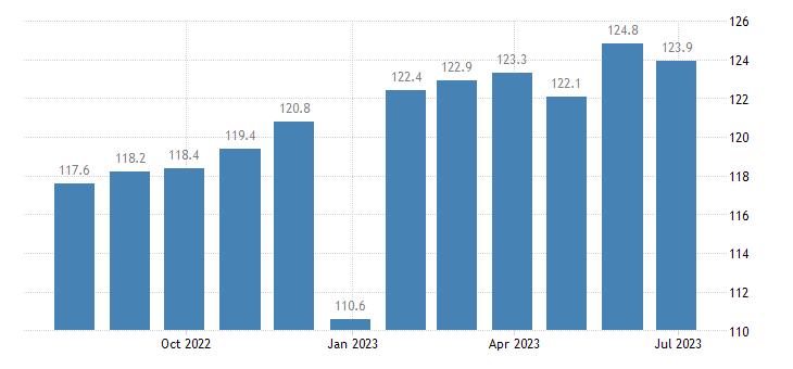 denmark harmonised idx of consumer prices hicp coffee eurostat data
