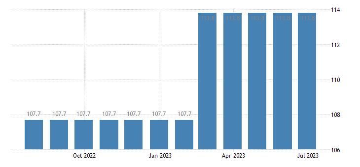 denmark harmonised idx of consumer prices hicp combined passenger transport eurostat data