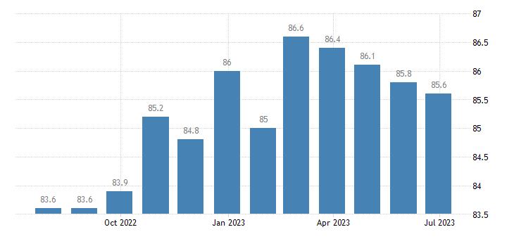denmark harmonised idx of consumer prices hicp communications eurostat data