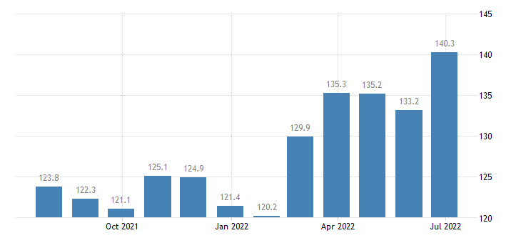 denmark harmonised idx of consumer prices hicp dried smoked or salted fish seafood eurostat data