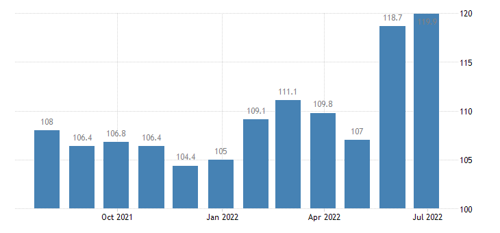 denmark harmonised idx of consumer prices hicp dried vegetables other preserved or processed vegetables eurostat data