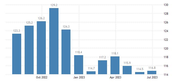 denmark harmonised idx of consumer prices hicp edible offal eurostat data