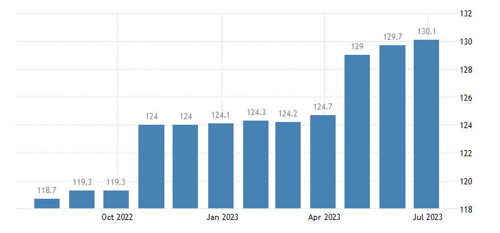 denmark harmonised idx of consumer prices hicp financial services n e c eurostat data
