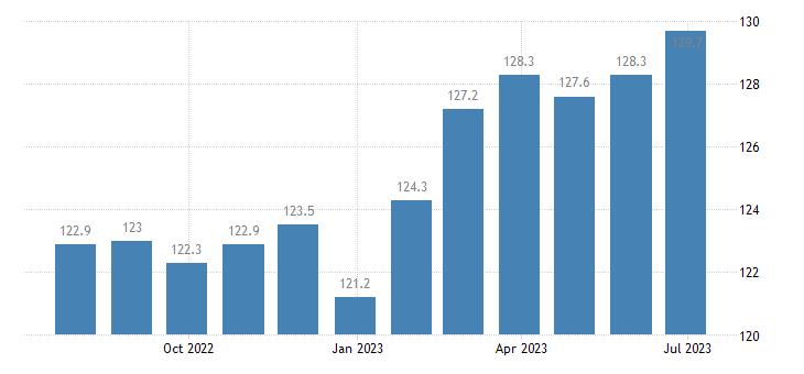denmark harmonised idx of consumer prices hicp food non alcoholic beverages eurostat data