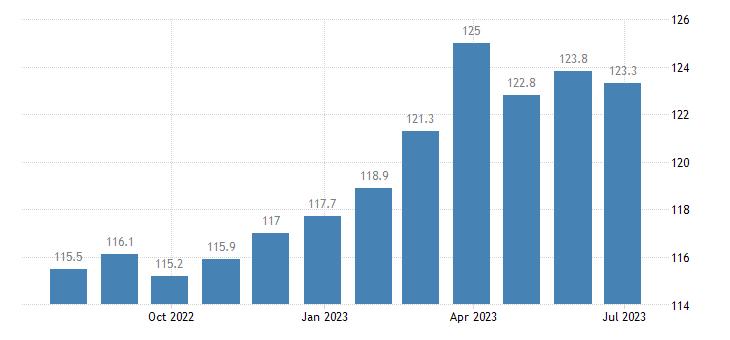 denmark harmonised idx of consumer prices hicp food products n e c eurostat data