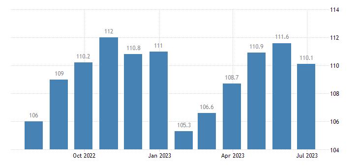 denmark harmonised idx of consumer prices hicp footwear for men eurostat data