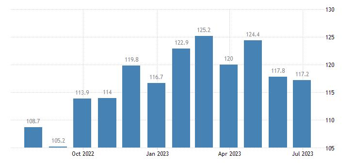 denmark harmonised idx of consumer prices hicp garden furniture eurostat data