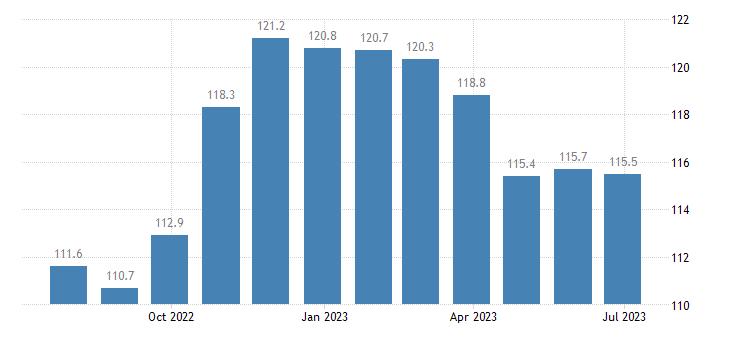 denmark harmonised idx of consumer prices hicp gardens plants flowers eurostat data