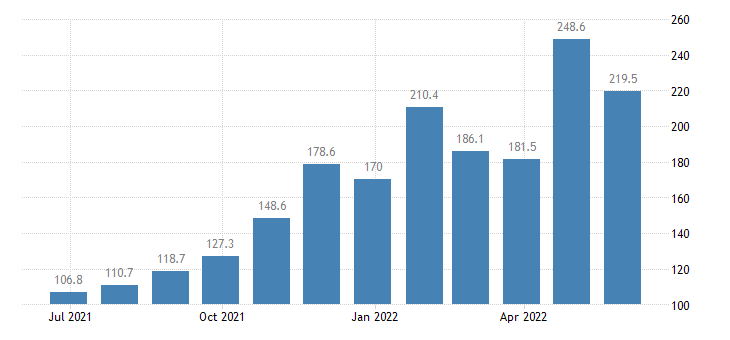 denmark harmonised idx of consumer prices hicp gas eurostat data