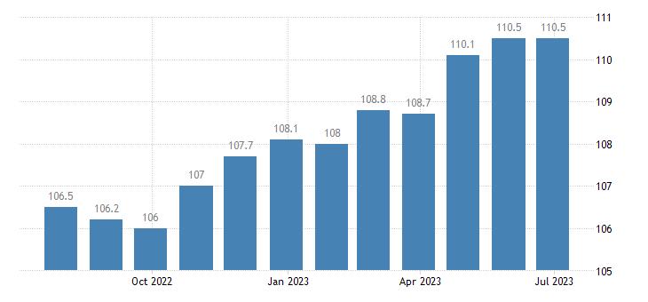 denmark harmonised idx of consumer prices hicp health eurostat data