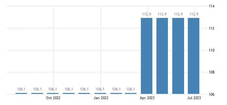 denmark harmonised idx of consumer prices hicp hire of furniture furnishings eurostat data