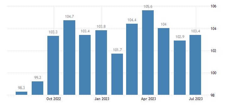 denmark harmonised idx of consumer prices hicp household textiles eurostat data
