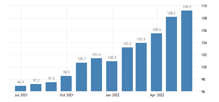 denmark harmonised idx of consumer prices hicp industrial goods eurostat data
