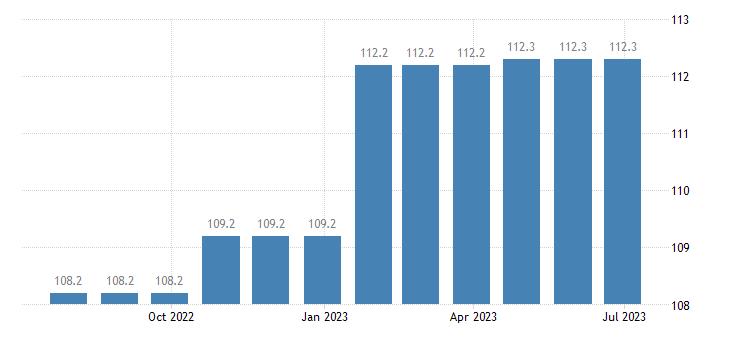 denmark harmonised idx of consumer prices hicp insurance eurostat data