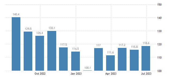denmark harmonised idx of consumer prices hicp international flights eurostat data