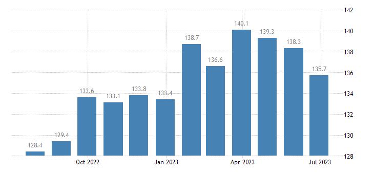 denmark harmonised idx of consumer prices hicp jams marmalades honey eurostat data