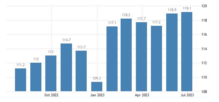 denmark harmonised idx of consumer prices hicp lager beer eurostat data