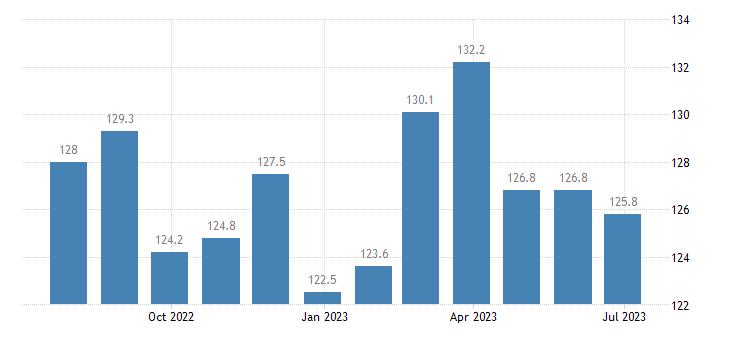 denmark harmonised idx of consumer prices hicp lamb goat eurostat data