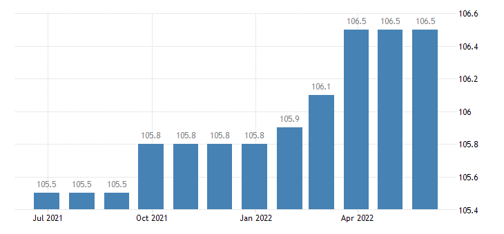 denmark harmonised idx of consumer prices hicp legal services accountancy eurostat data