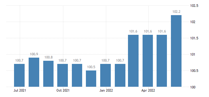 denmark harmonised idx of consumer prices hicp liquefied hydrocarbons butane propane etc eurostat data