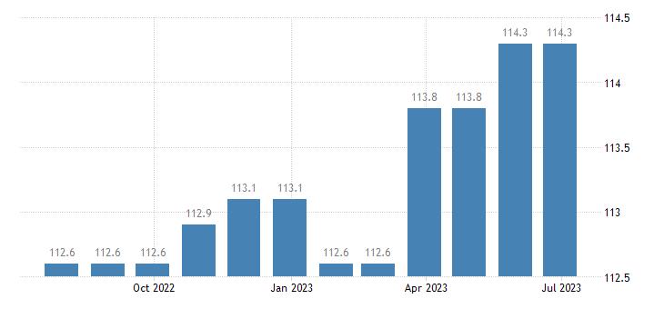denmark harmonised idx of consumer prices hicp lubricants eurostat data