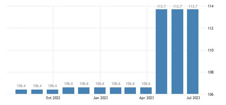 denmark harmonised idx of consumer prices hicp medical services eurostat data